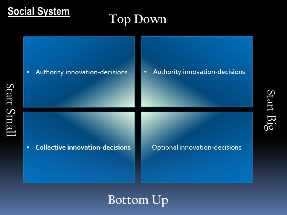 Optional innovation-decisions