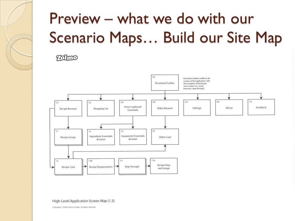 Preview – what we do with our Scenario Maps… Build our Site Map