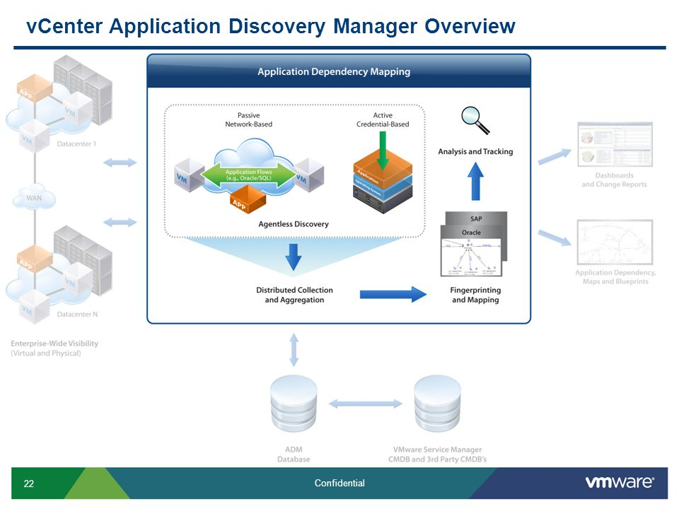 vCenter Application Discovery Manager Overview