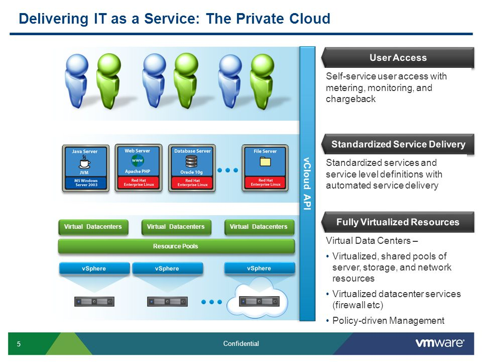 Delivering IT as a Service: The Private Cloud