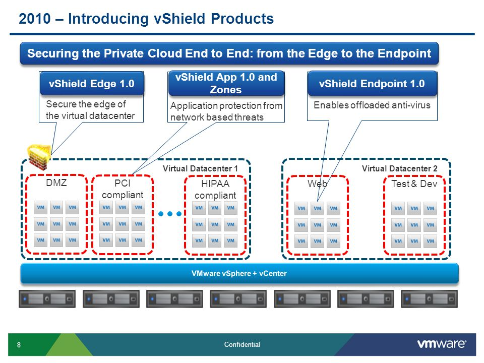 2010 – Introducing vShield Products