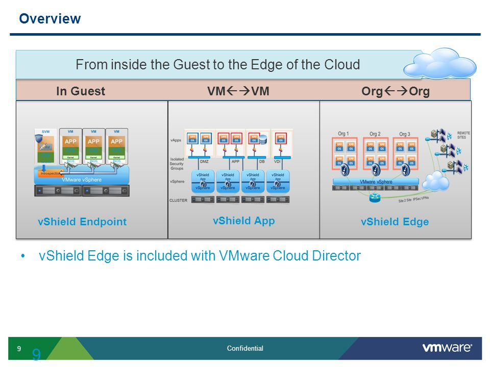 From inside the Guest to the Edge of the Cloud