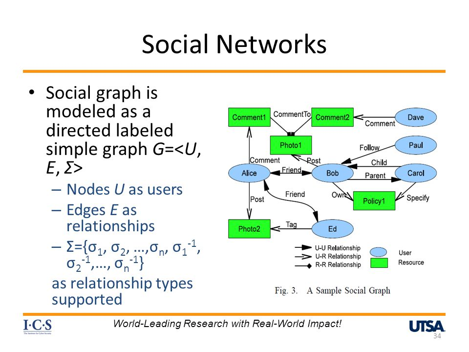 Social Networks Social graph is modeled as a directed labeled simple graph G=<U, E, Σ> Nodes U as users.
