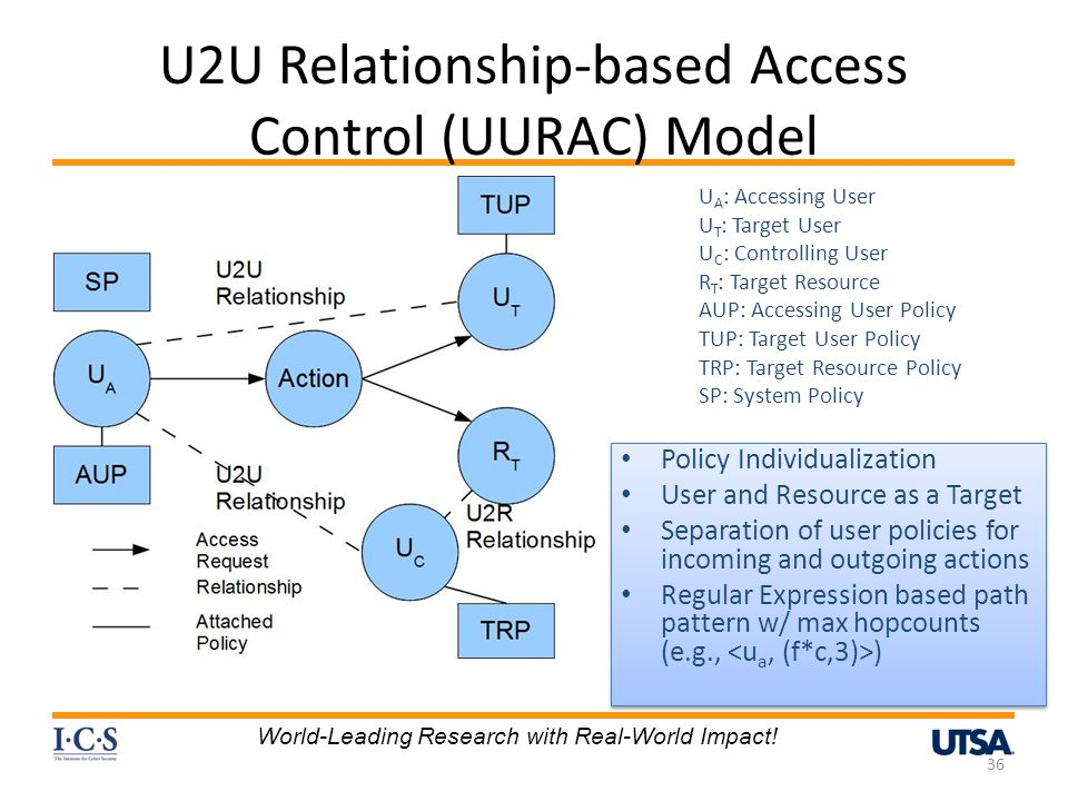 U2U Relationship-based Access Control (UURAC) Model