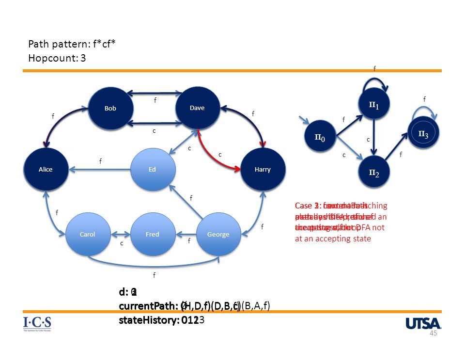 currentPath: (H,D,f)(D,B,c)(B,A,f) stateHistory: 0123 d: 1
