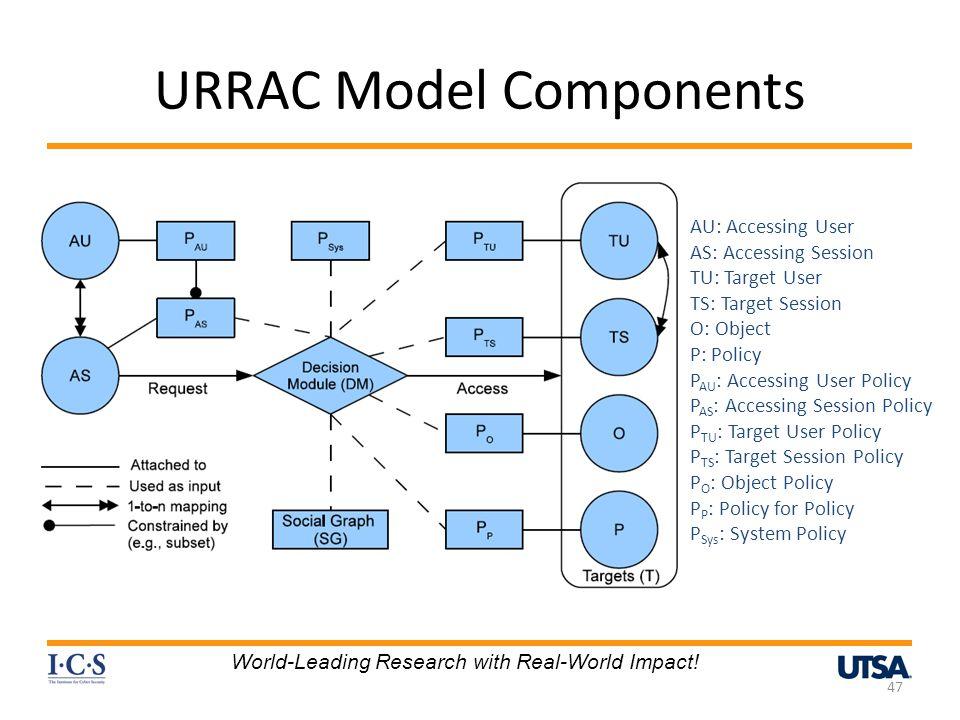 URRAC Model Components