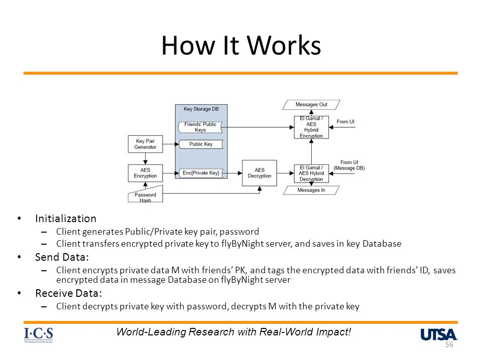 How It Works Initialization Send Data: Receive Data: