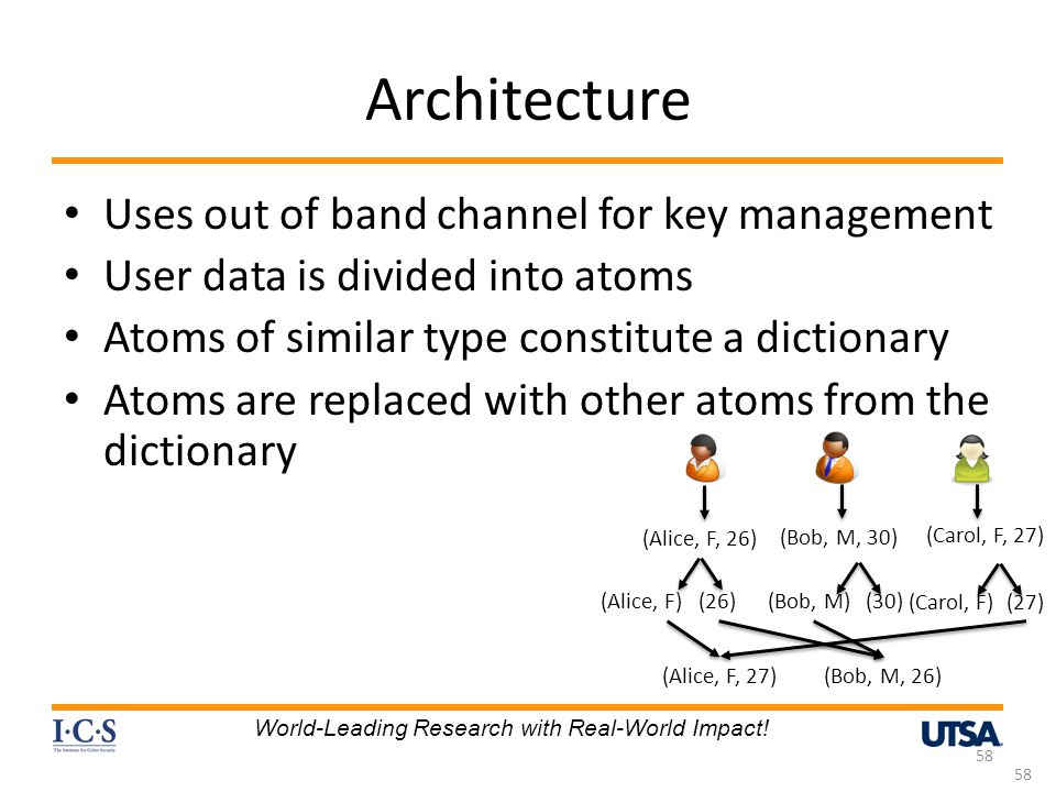 Architecture Uses out of band channel for key management