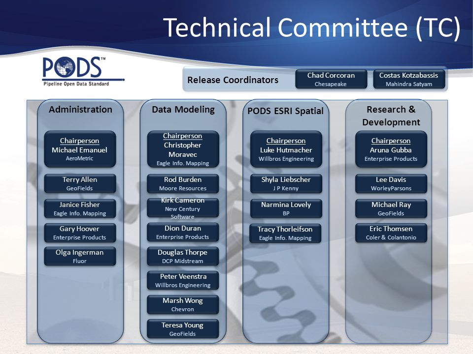 Technical Committee (TC)