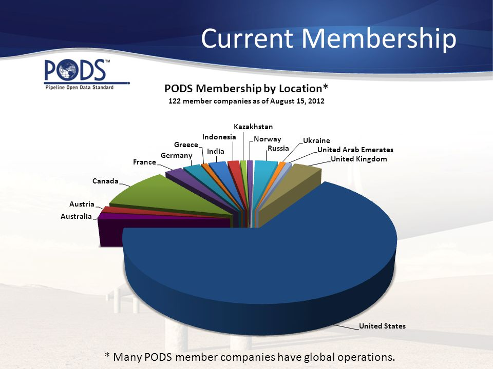 * Many PODS member companies have global operations.