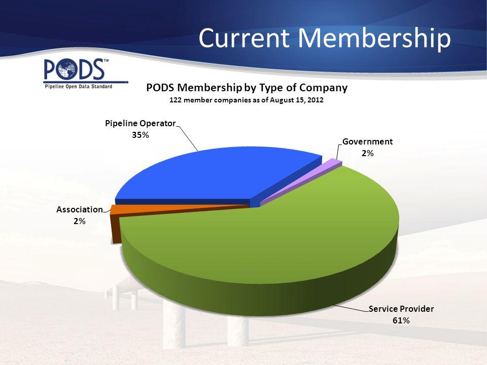 Current Membership