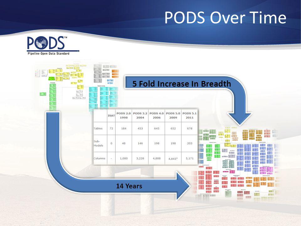 5 Fold Increase In Breadth