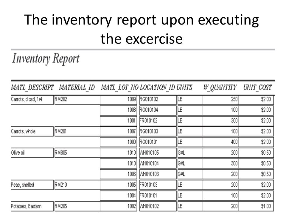 The inventory report upon executing the excercise