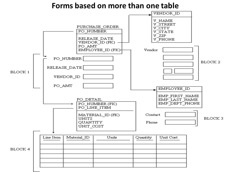 Forms based on more than one table