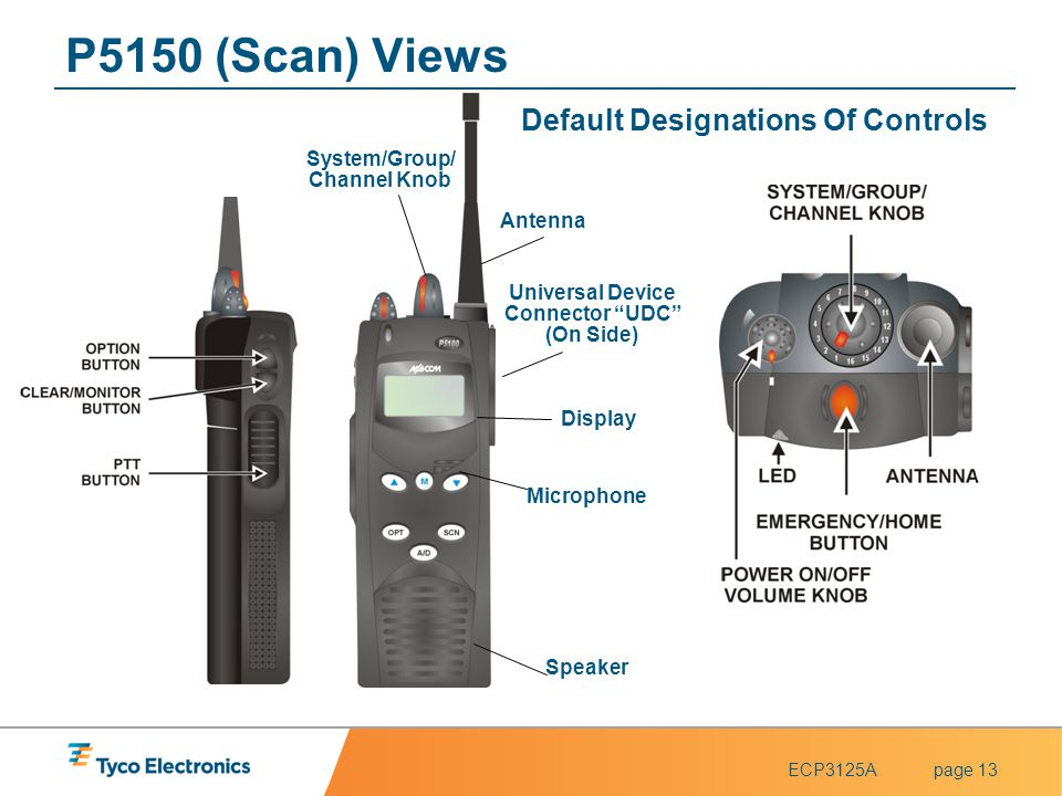 Default Designations Of Controls