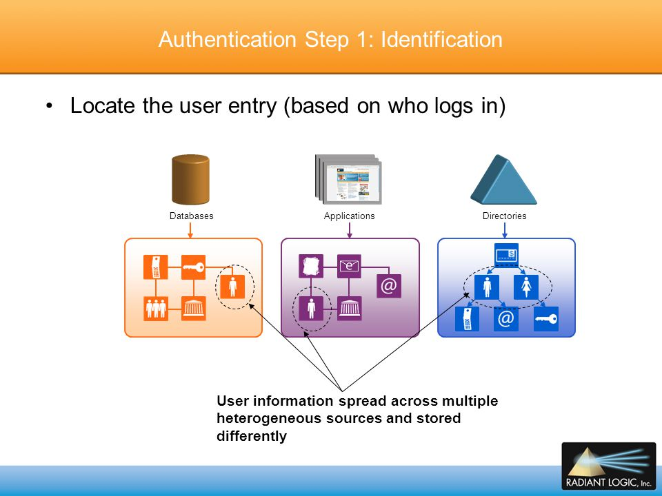Authentication Step 1: Identification