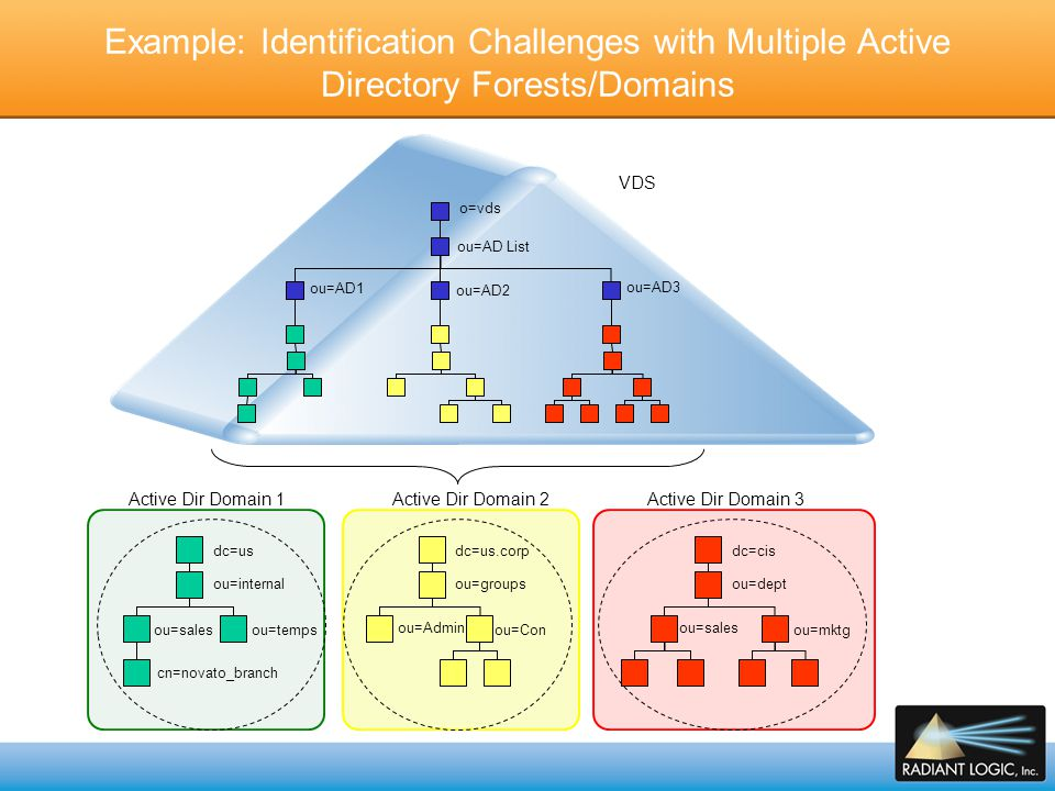 Example: Identification Challenges with Multiple Active Directory Forests/Domains
