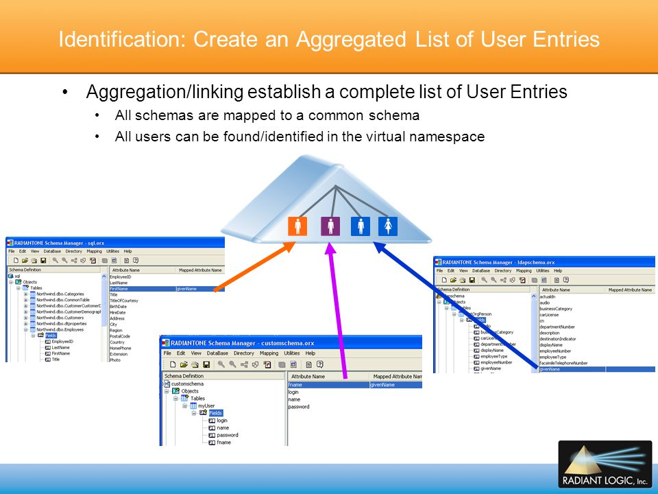 Identification: Create an Aggregated List of User Entries