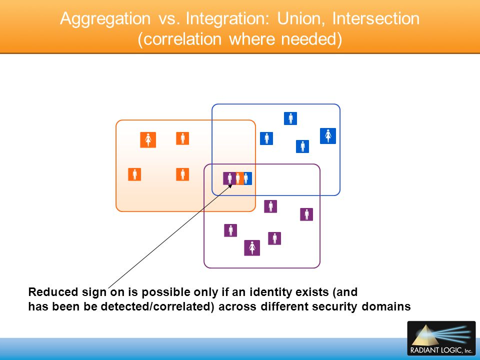 Aggregation vs. Integration: Union, Intersection (correlation where needed)