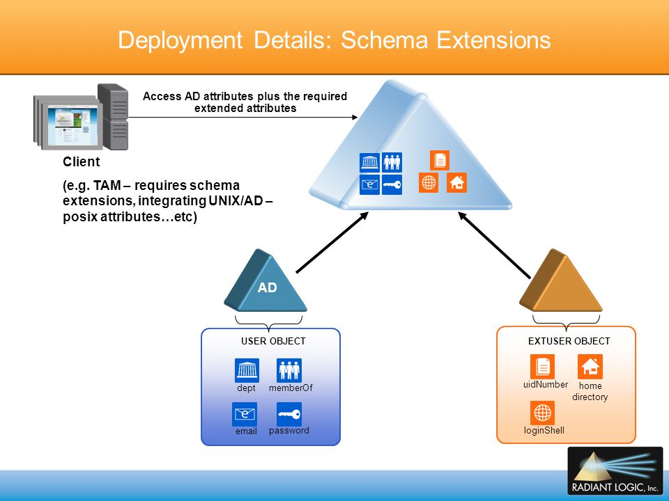 Deployment Details: Schema Extensions