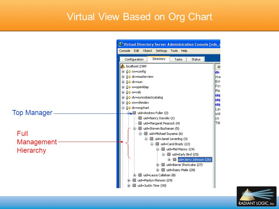 Virtual View Based on Org Chart