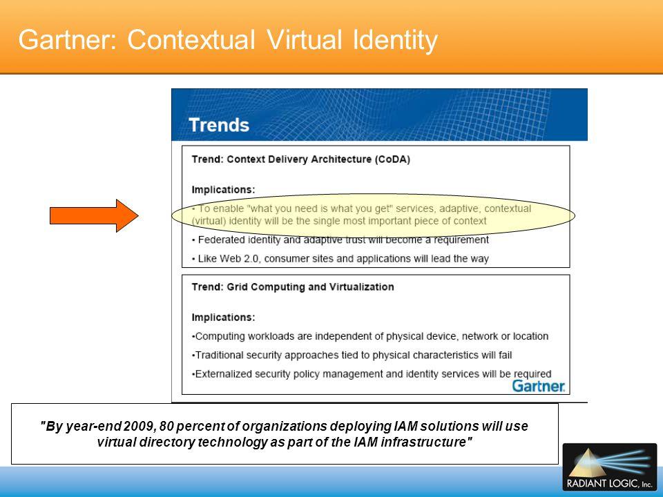 Gartner: Contextual Virtual Identity