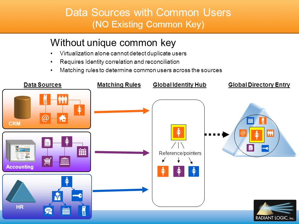 Data Sources with Common Users (NO Existing Common Key)