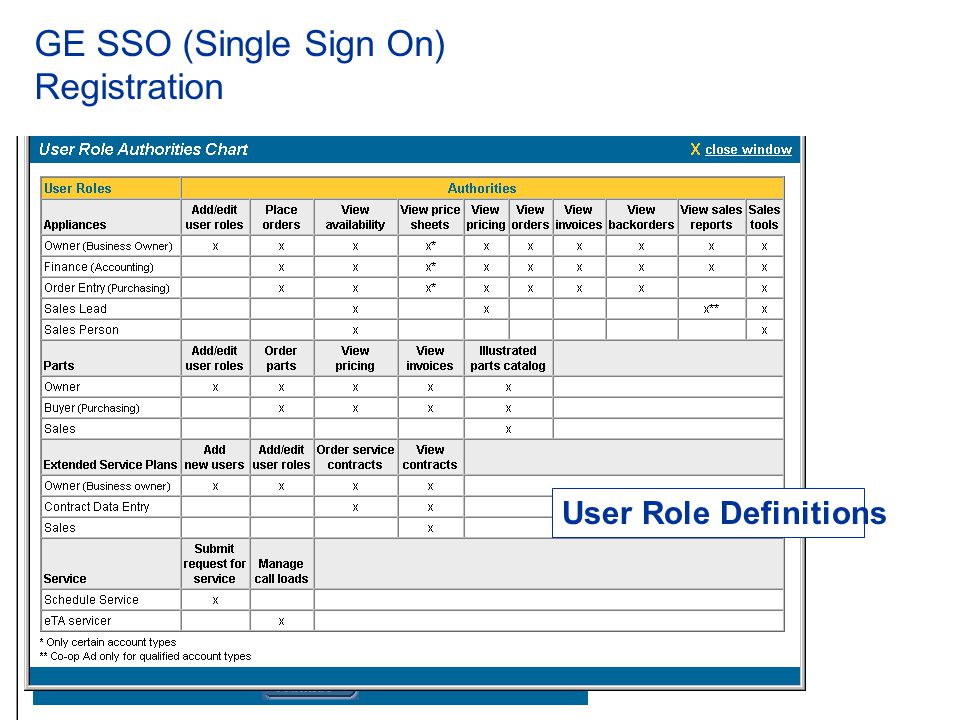 GE SSO (Single Sign On) Registration