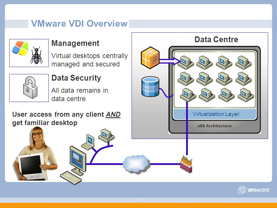 VMware VDI Overview Data Centre Management Data Security