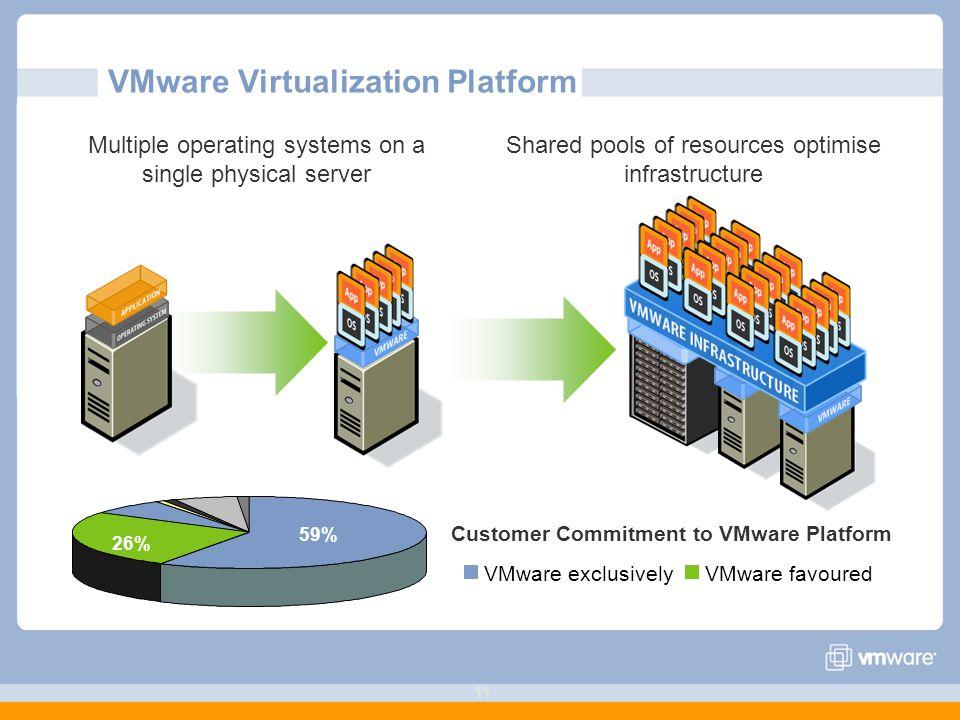 VMware Virtualization Platform
