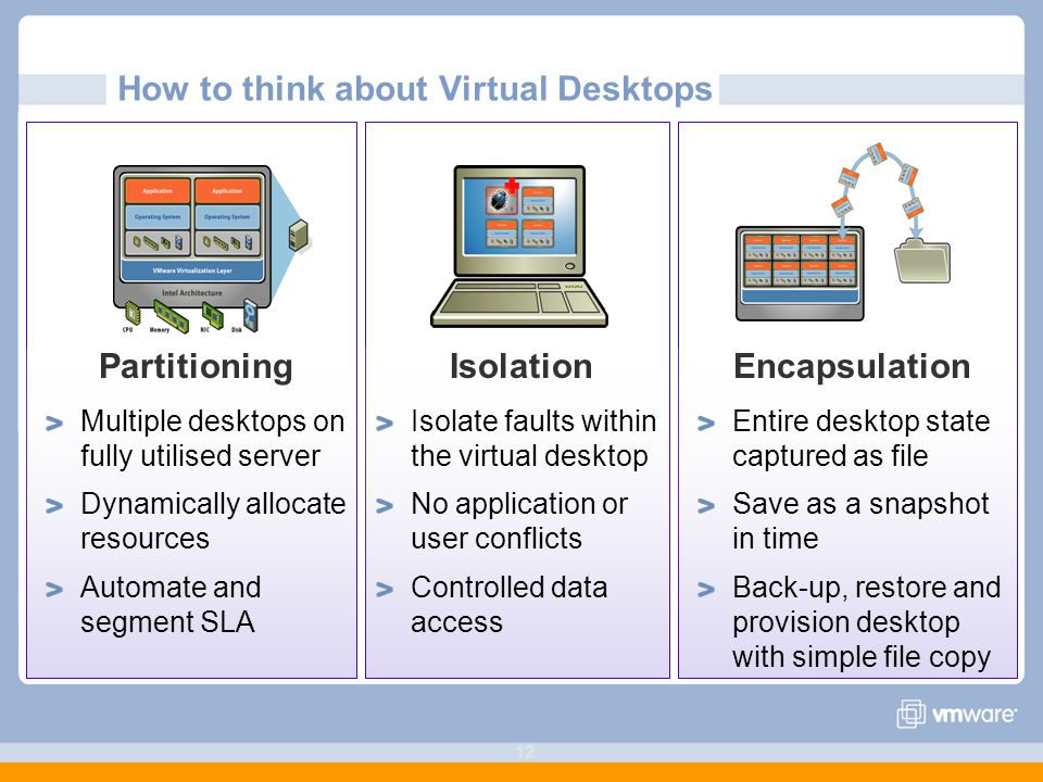 How to think about Virtual Desktops