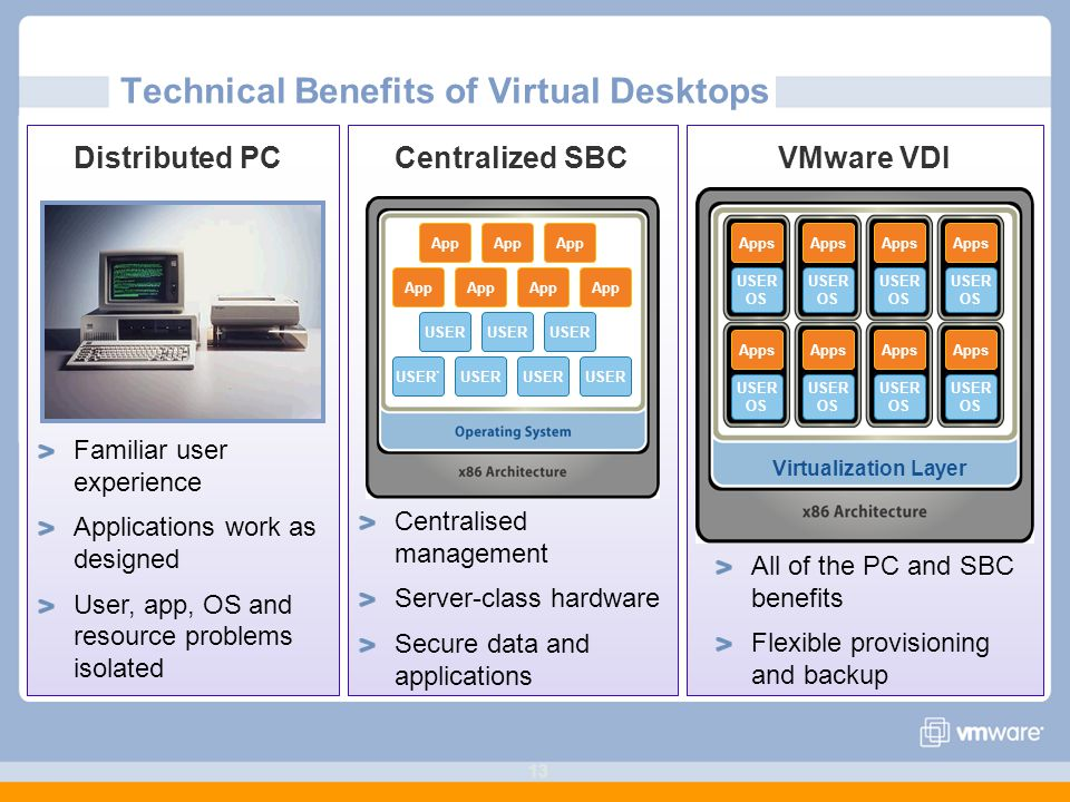 Technical Benefits of Virtual Desktops