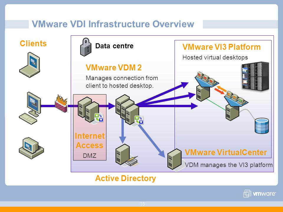 VMware VDI Infrastructure Overview