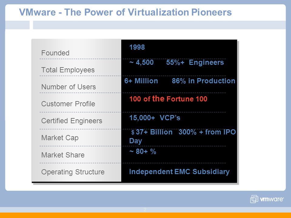 VMware - The Power of Virtualization Pioneers