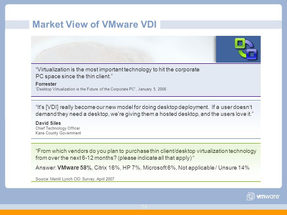 Market View of VMware VDI