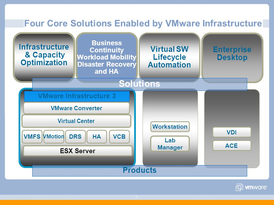 Four Core Solutions Enabled by VMware Infrastructure