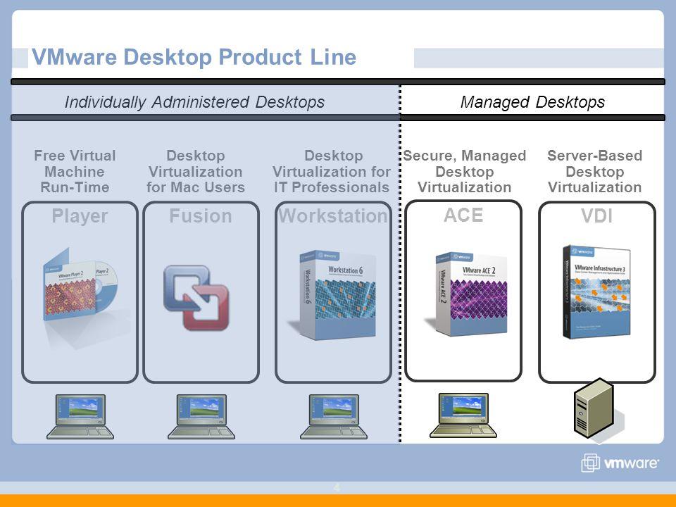 VMware Desktop Product Line