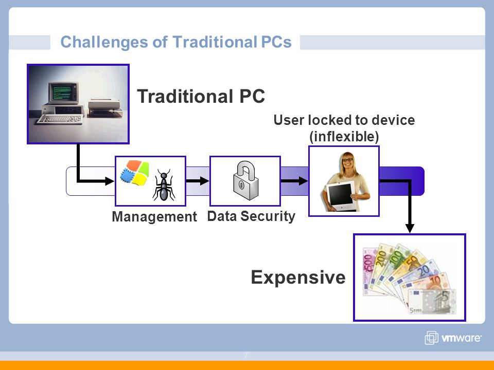 Challenges of Traditional PCs