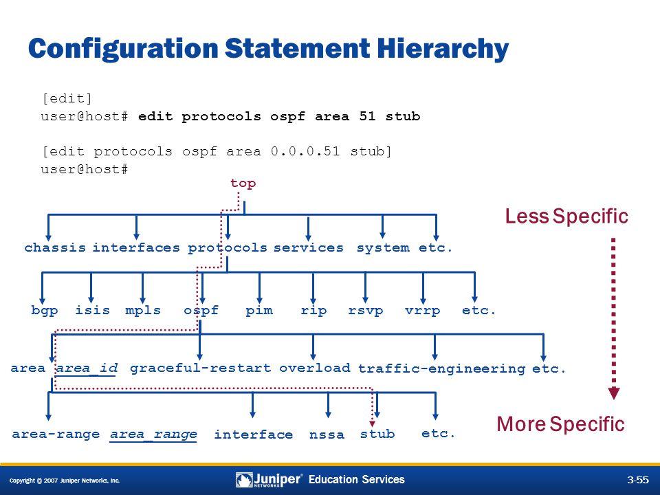 Configuration Statement Hierarchy