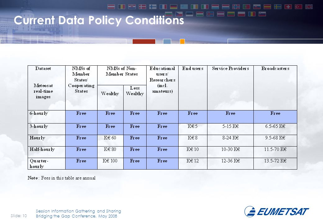 Current Data Policy Conditions