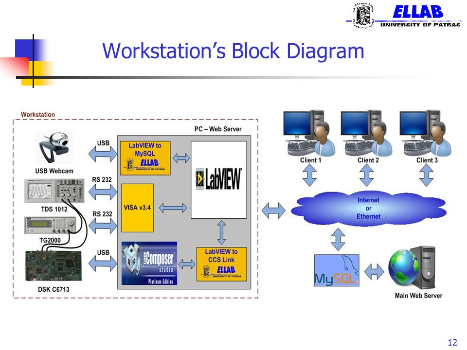 Workstation's Block Diagram