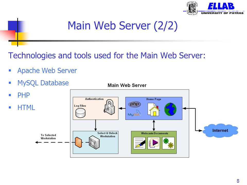 Main Web Server (2/2) Technologies and tools used for the Main Web Server: Apache Web Server. MySQL Database.