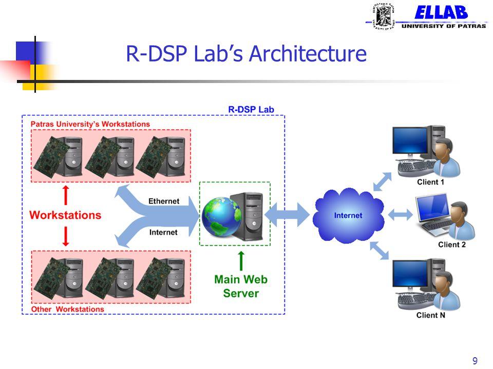 R-DSP Lab's Architecture