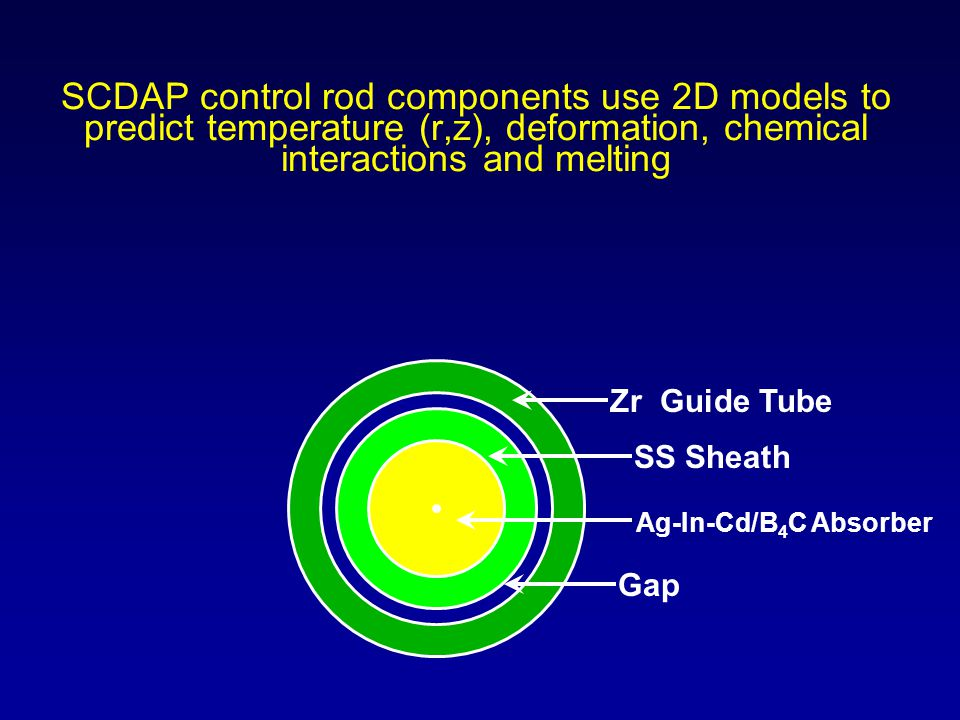 SCDAP control rod components use 2D models to predict temperature (r,z), deformation, chemical interactions and melting