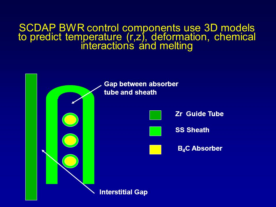 SCDAP BWR control components use 3D models to predict temperature (r,z), deformation, chemical interactions and melting