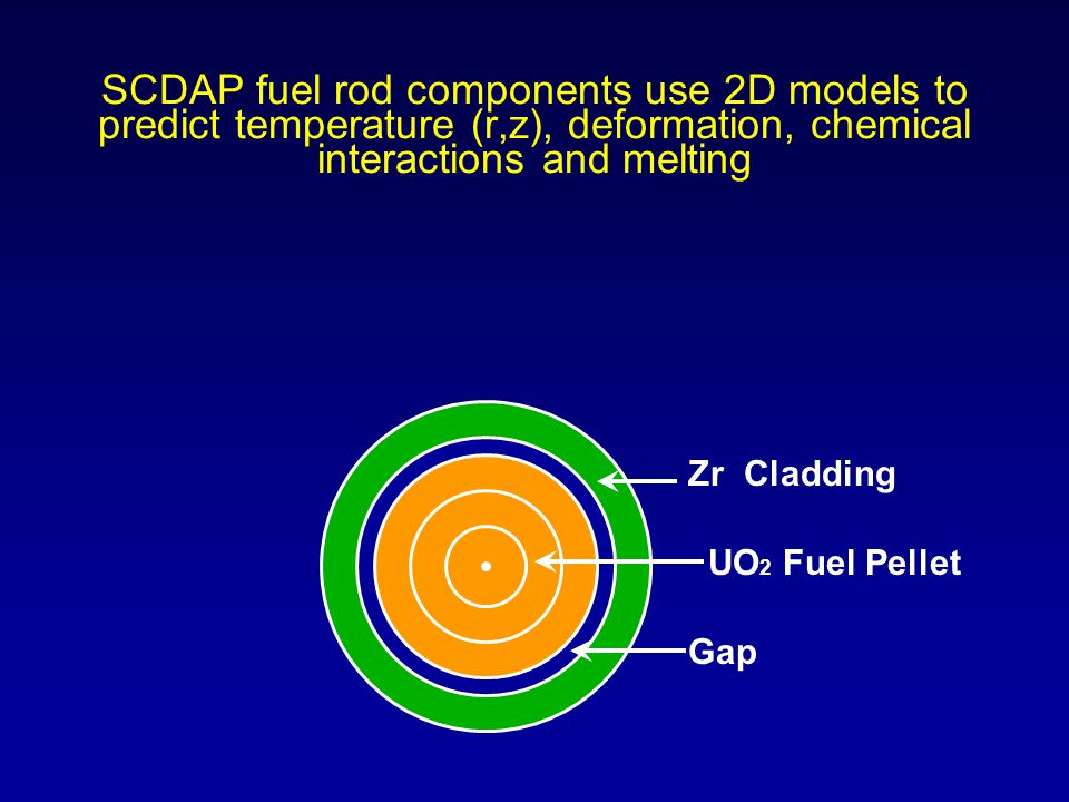 SCDAP fuel rod components use 2D models to predict temperature (r,z), deformation, chemical interactions and melting