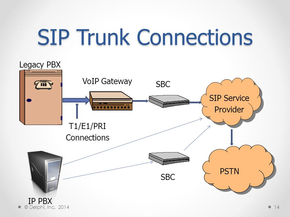 SIP Trunk Connections Legacy PBX VoIP Gateway SBC SIP Service Provider