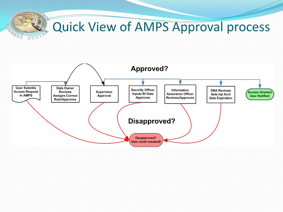 Quick View of AMPS Approval process