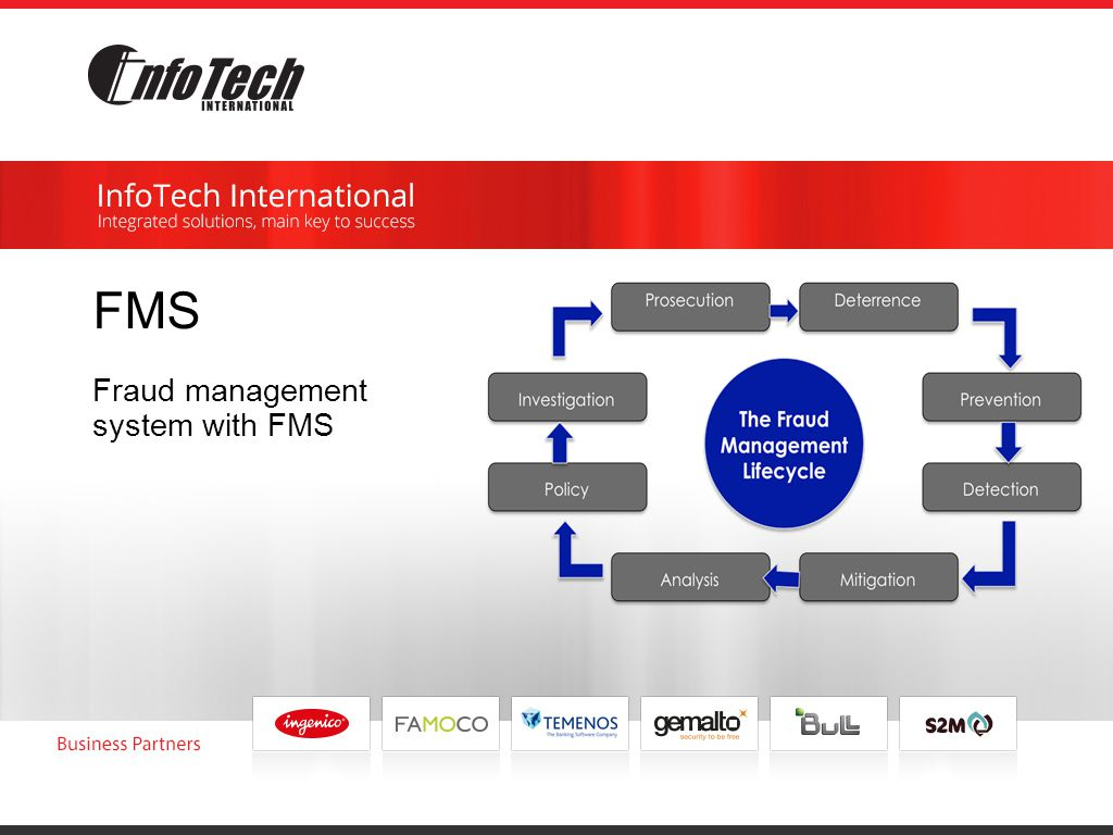 FMS Fraud management system with FMS