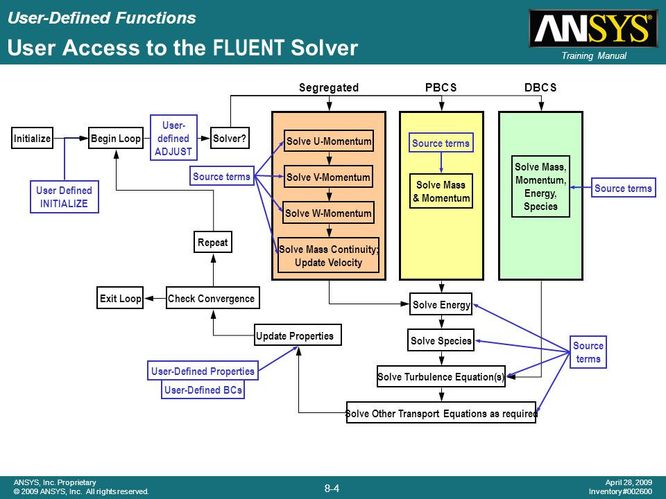 User Access to the FLUENT Solver